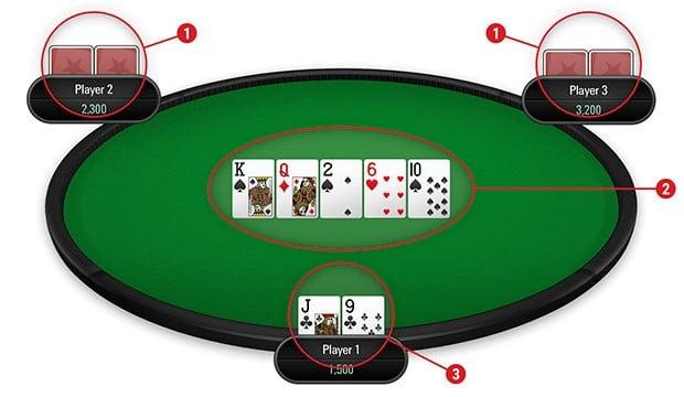 Huong dan cach choi Poker danh cho nguoi moi